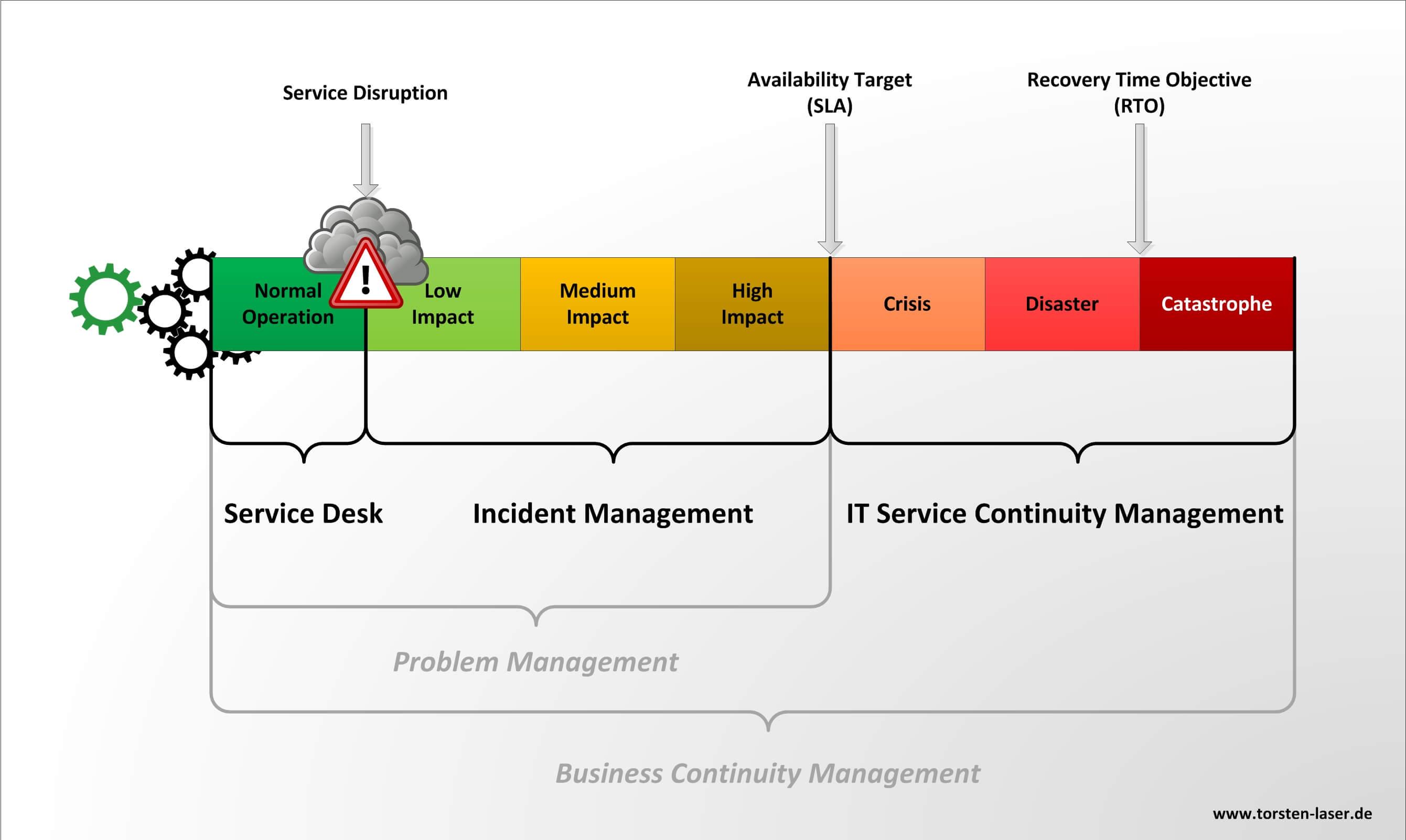 Die Grafik zeigt die Einordnung von ITSCM in die ITIL-Prozesswelt